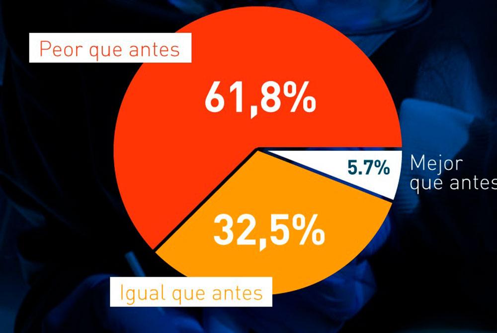 Encuesta Impacto Covid en Salud Bucal